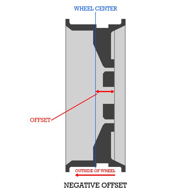 wheel offset Offset Explained negative offset diagram