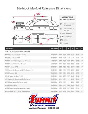 edelbrock victor jr  ls1 carbureted intake manifold packages 2908 - free  shipping on orders over $99 at summit racing