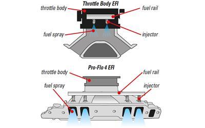 Edelbrock Pro-Flo 4 EFI Systems 35830