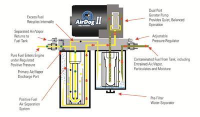 pureflow airdog ii 4g fuel air separation systems a6sabd425 free rh summitracing com 3-Way Switch Wiring Diagram Simple Wiring Diagrams