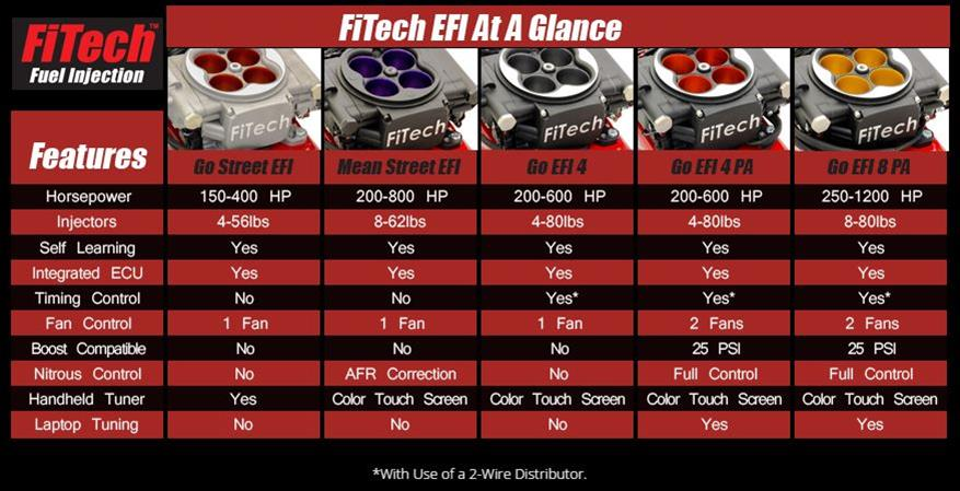 FiTech Go Street EFI 400 HP Self-Tuning Fuel Injection Systems with G-Surge  Modules 33003